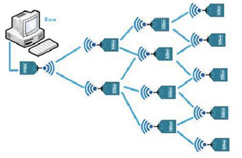 Sample Network Engineer Resume - barfainfo